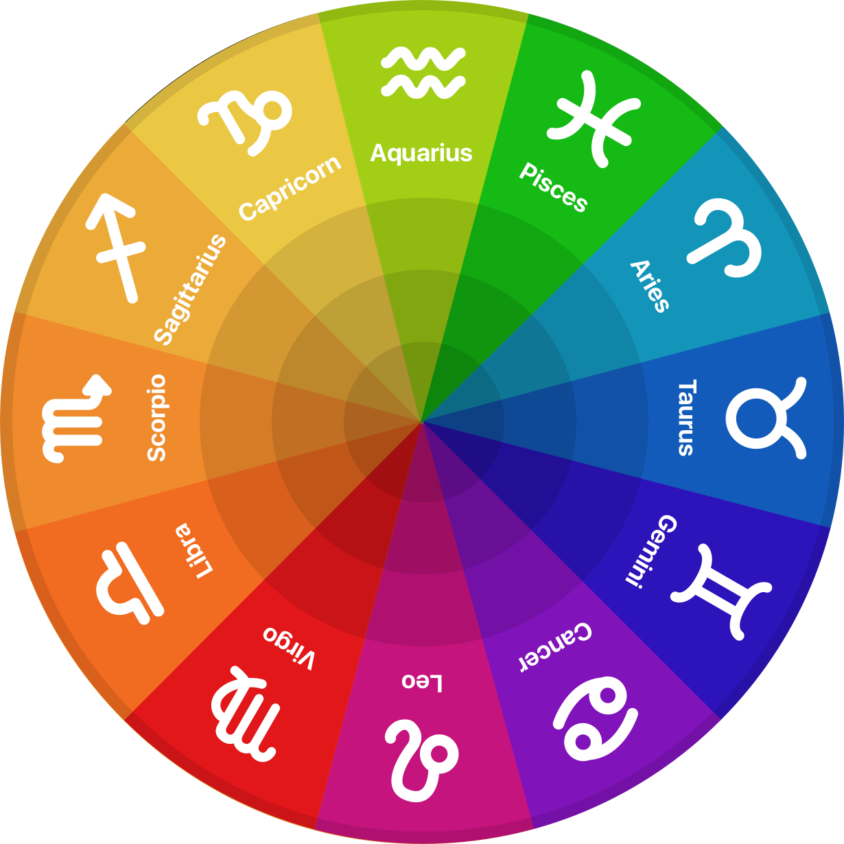 About astrology zodiac signs com